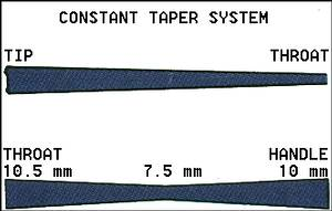Constant Taper System